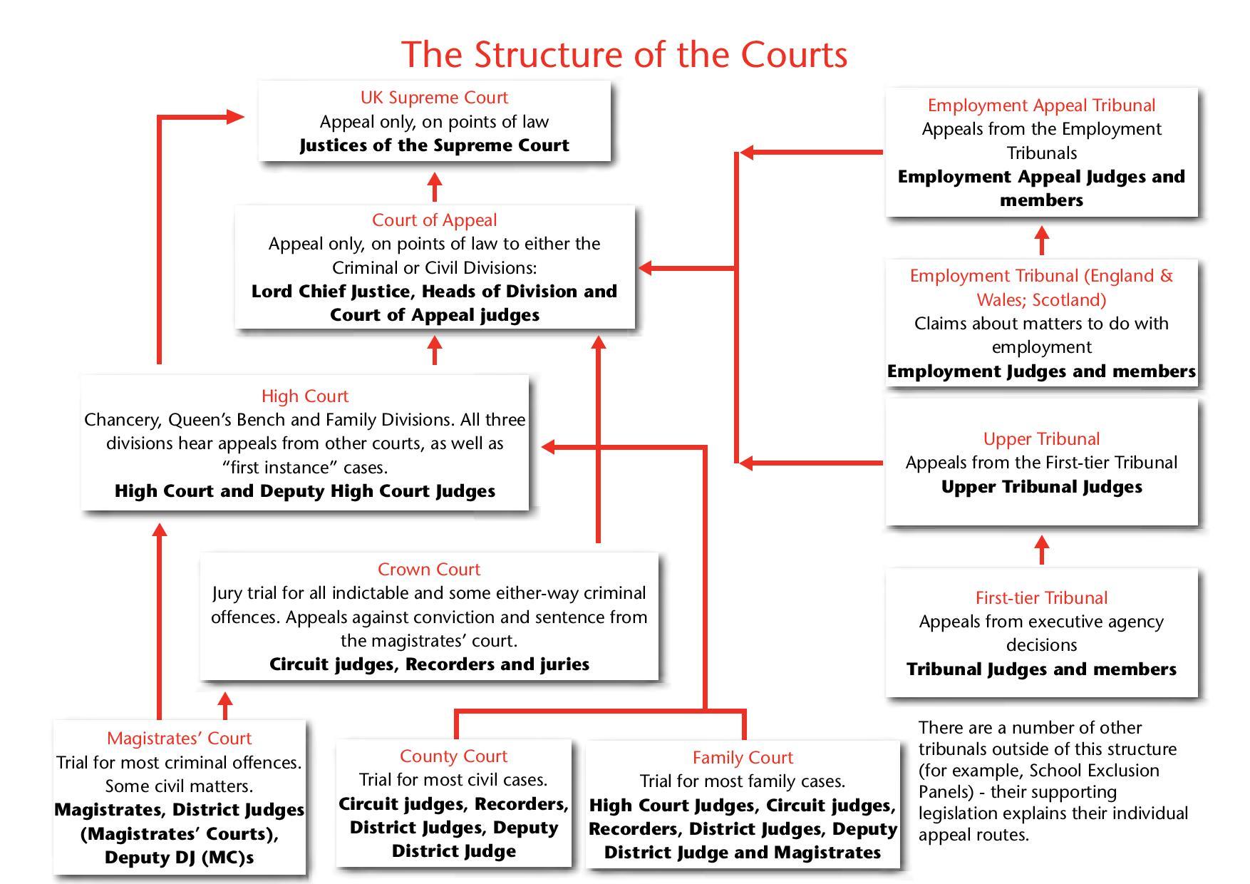 Organización judicial inglesa