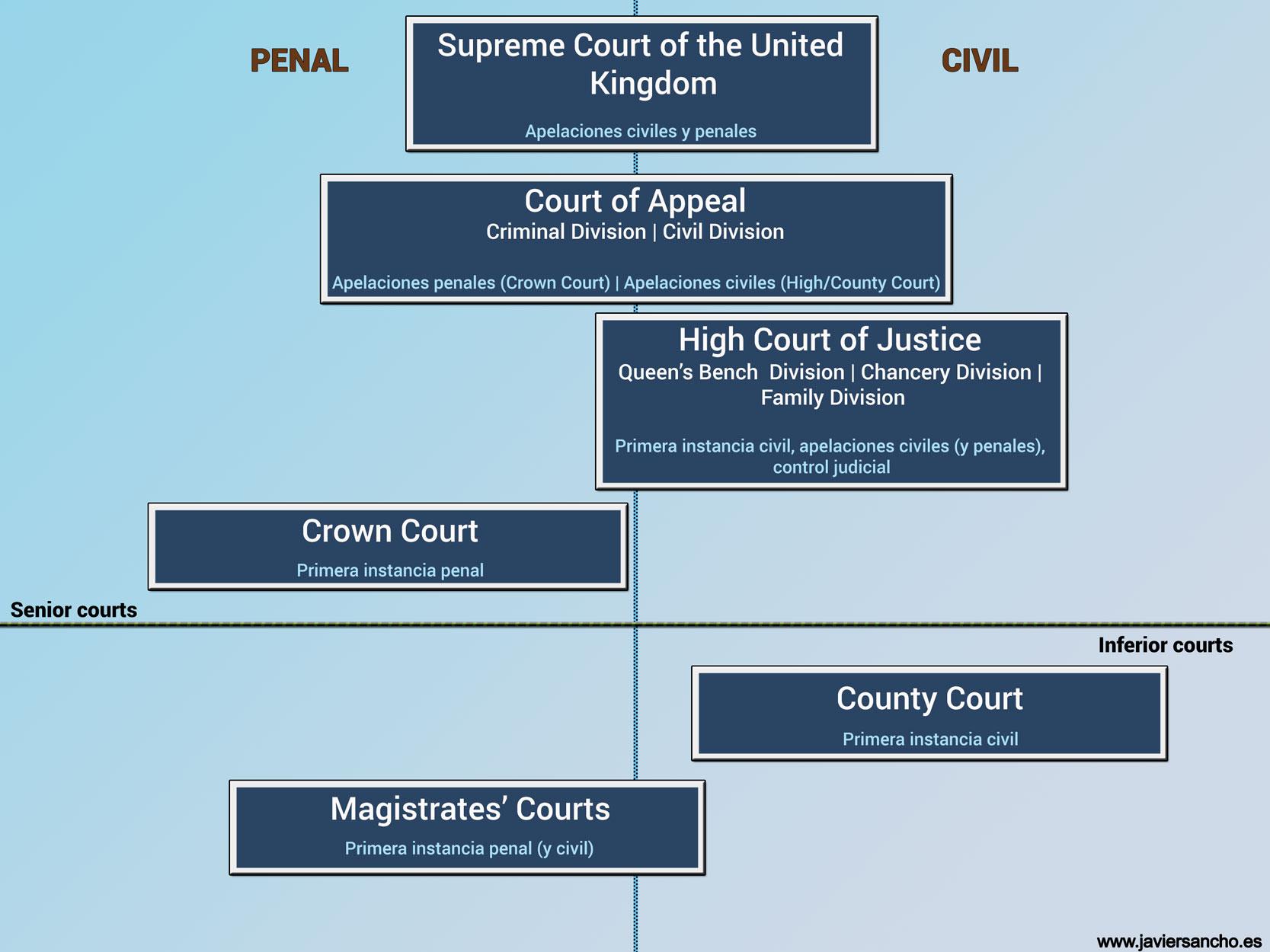 Organización de los tribunales de Inglaterra y Gales